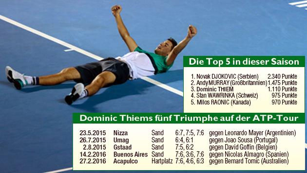 """Dominic Thiem: """"Die geilsten Wochen meines Lebens"""" (Bild: Grafik Krone, APA/AFP/PEDRO PARDO)"""