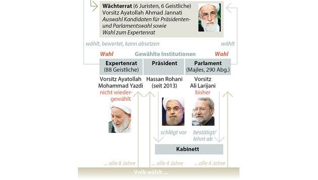 Iran-Wahl: Erdrutschsieg für Rohanis Reformer (Bild: APA)
