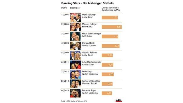 Überblick über die bisherigen Staffeln. (Bild: APA)