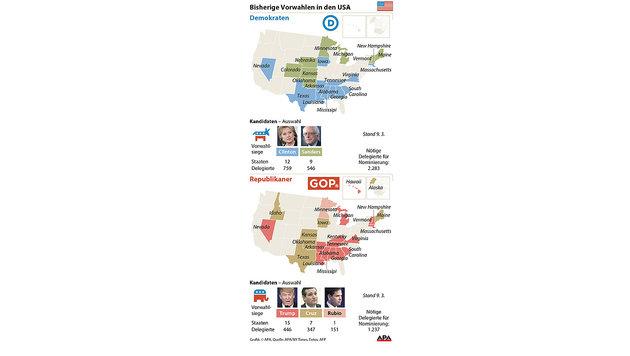Trump holt drei weitere Siege bei US-Vorwahlen (Bild: APA)