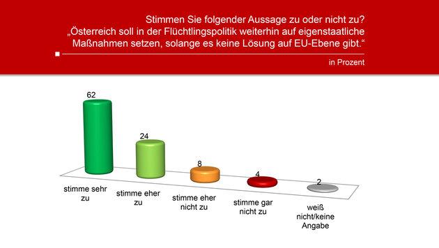 85% halten Sperre der Balkanroute für richtig (Bild: Unique Research)