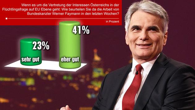 85% halten Sperre der Balkanroute für richtig (Bild: APA/HERBERT P. OCZERET, Unique Research)