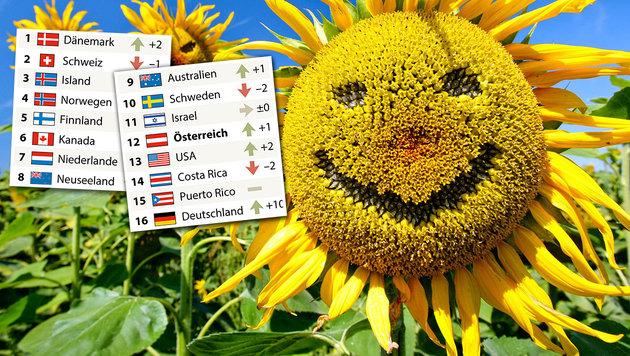 Dänemark zum glücklichsten Land der Welt gekürt (Bild: APA, APA/dpa-Zentralbild/Andreas Lander)