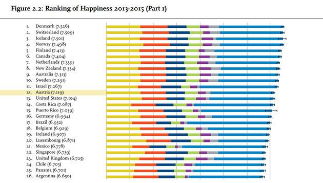 """Die Länder an der Spitze des """"World Happiness Report 2016"""" (Bild: World Happiness Report)"""