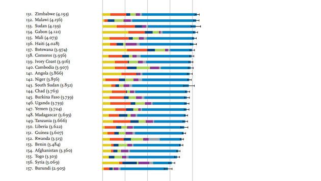 Die Länder am Ende des Glücksindex-Rankings (Bild: World Happiness Report)