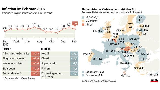Spritpreis-Dauertief lässt Inflation weiter sinken (Bild: APA)