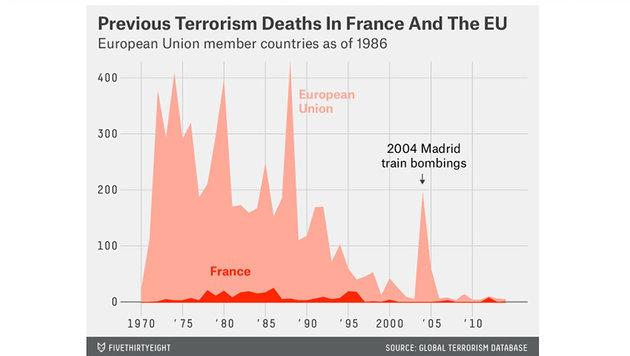 Seit 1970: Die Blutspur des Terrors durch Europa (Bild: GlobalTerrorismDatabase)