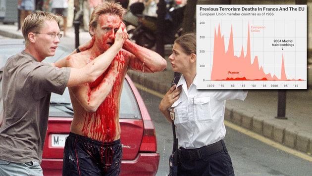 Ein Opfer der baskischen Untergrundorganisation ETA 2003 im spanischen Alicante (Bild: AP, GlobalTerrorismDatabase)