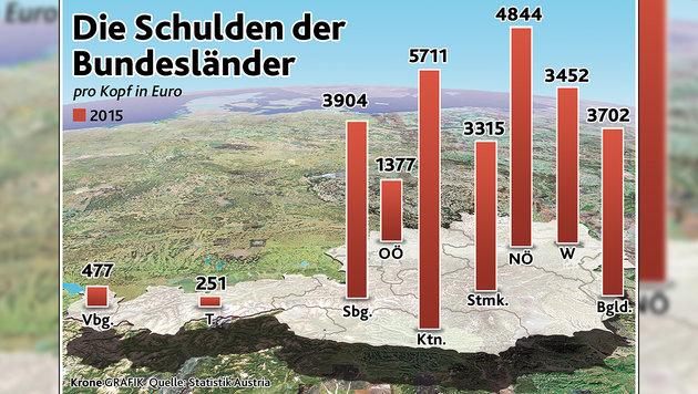 So hoch sind unsere Bundesländer verschuldet (Bild: Krone Grafik)