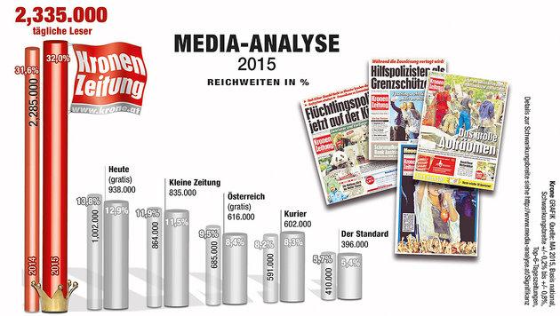 """2.335.000 Leser! """"Krone"""" weiter klare Nummer eins (Bild: Krone Grafik)"""