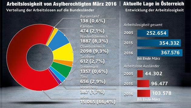 22.674 Flüchtlinge lassen Arbeitslosigkeit steigen (Bild: Krone-Grafik)