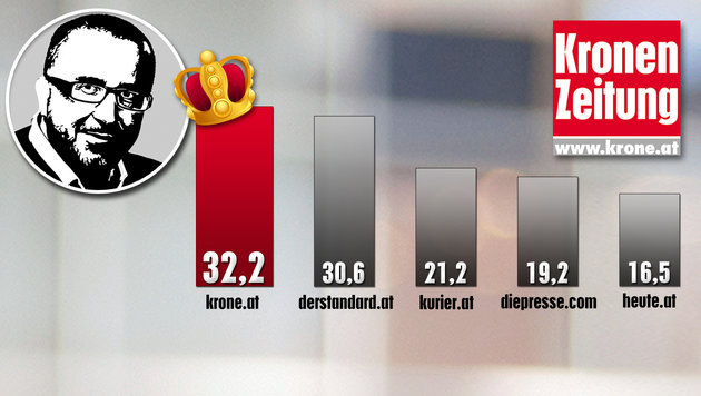 Reichweite in Prozent - Quelle: ÖWA Plus 2015-IV (Einzelangebote) (Bild: thinkstockphotos.de, Krone-Grafik)