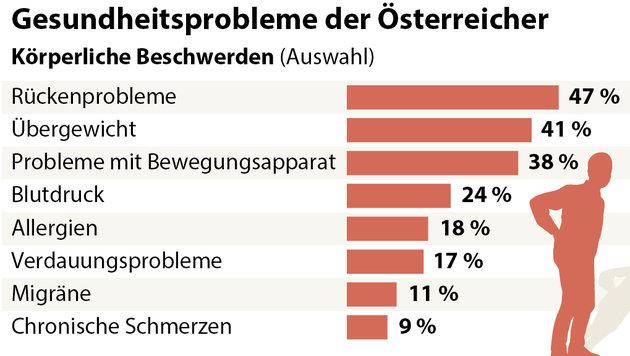 Rückenschmerzen und Übergewicht machen den Österreichern besonders zu schaffen. (Bild: APA)