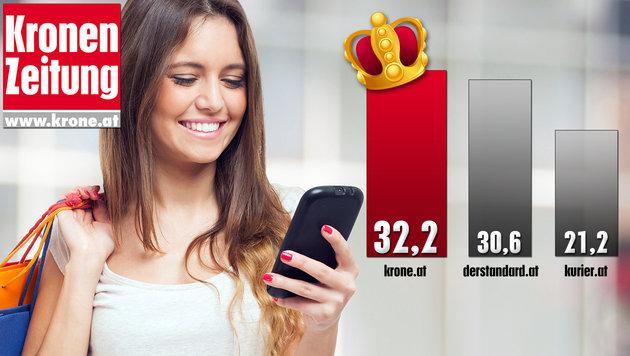 Reichweite in Prozent - Quelle: ÖWA Plus 2015-IV (Einzelangebote) (Bild: thinkstockphotos.de)