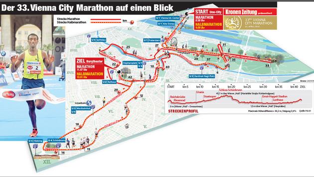 Läufer aus aller Welt bringen 55 Mio. € nach Wien (Bild: Krone Grafik)