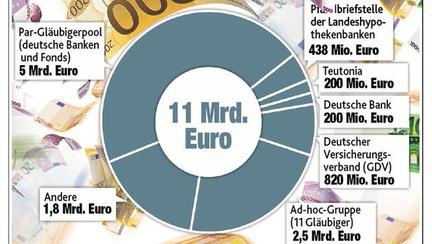 """Wem die Heta Geld schuldet (Bild: """"Krone""""-Grafik)"""