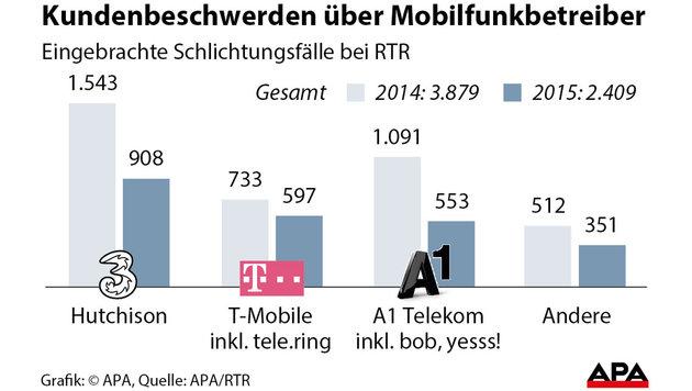 """Überproportional viele Beschwerden über """"Drei"""" (Bild: APA)"""