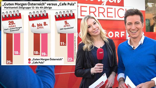 Gute Nacht, Österreich: ORF-Früh-TV in der Krise (Bild: Neumayr/MMV, Kronen Zeitung)