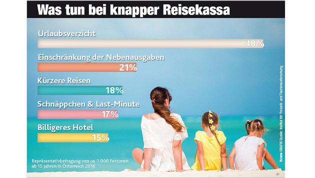 """Österreicher urlauben """"ganz oder gar nicht"""" (Bild: Krone-Grafik)"""