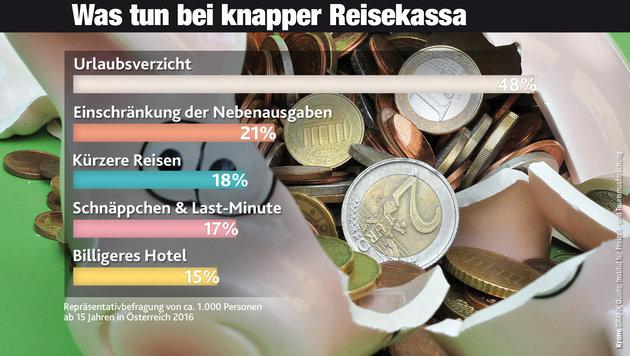 """Österreicher urlauben """"ganz oder gar nicht"""" (Bild: â01EKroneâ01C-Grafik, dpa/Peter Kneffel)"""