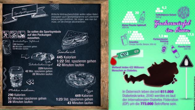 Zuckersüße Fakten rund ums Essen (Bild: Krone-Grafik)