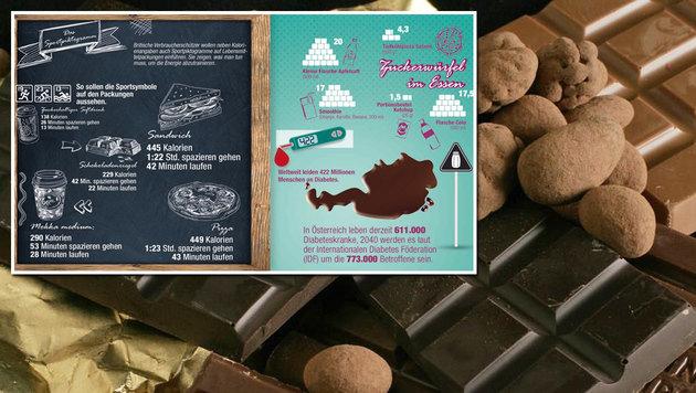 Zuckersüße Fakten rund ums Essen (Bild: APA/OOE LANDESMUSEUM, Krone-Grafik)