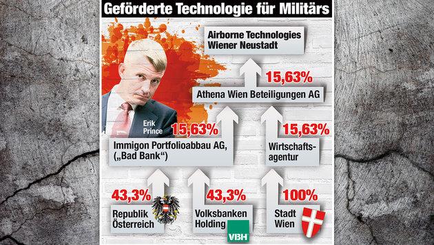 Jetzt ermittelt die Justiz im Kampfflugzeug-Deal (Bild: thinkstockphotos.de, Krone-Grafik)