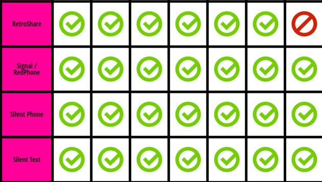 WhatsApp ist top: Die sichersten Messenger-Apps (Bild: eff.org)