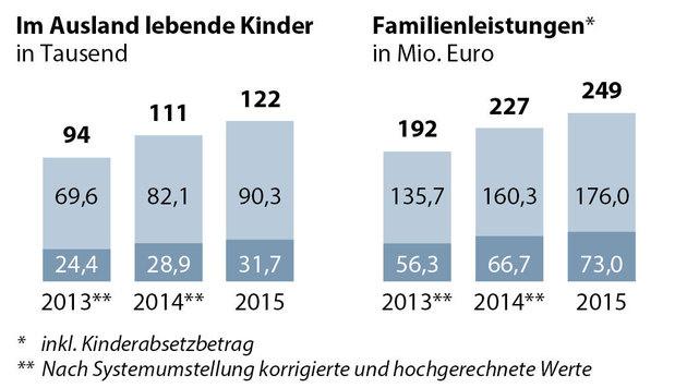 Hellblau: Differenzzahlungen; Dunkelblau: Volle Familienbeihilfe (Bild: APA)