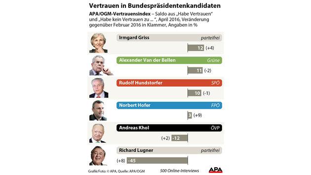 Vertrauen: Hofer legt zu, Van der Bellen verliert (Bild: APA)