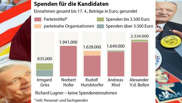 BP-Wahl: Großspender und Parteigelder offengelegt (Bild: APA-Grafik)