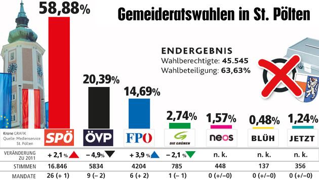 """Die vorläufigen Endergebnisse der Gemeinderatswahl in St. Pölten (Bild: """"Krone""""-Grafik)"""