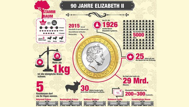 Queen Elisabeth II: Königin der royalen Rekorde (Bild: Krone Grafik)