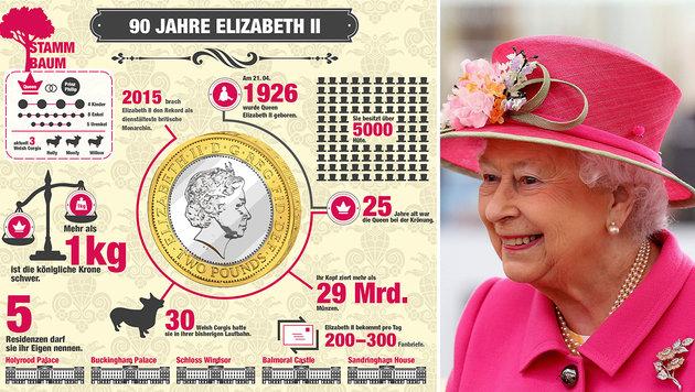 Queen Elisabeth II: Königin der royalen Rekorde (Bild: APA/AFP/POOL/CHRIS JACKSON, Krone Grafik)