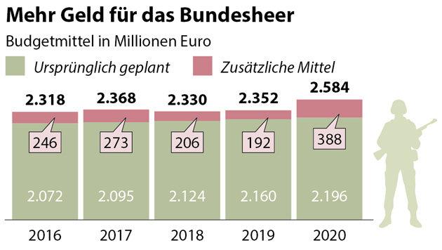 Bundesheer: So werden die 1,3 Mrd. Euro verteilt (Bild: APA)
