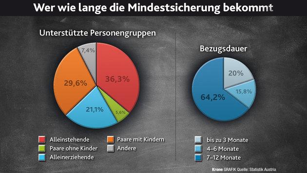 Mindestsicherung soll endlich reformiert werden (Bild: Krone Grafik)