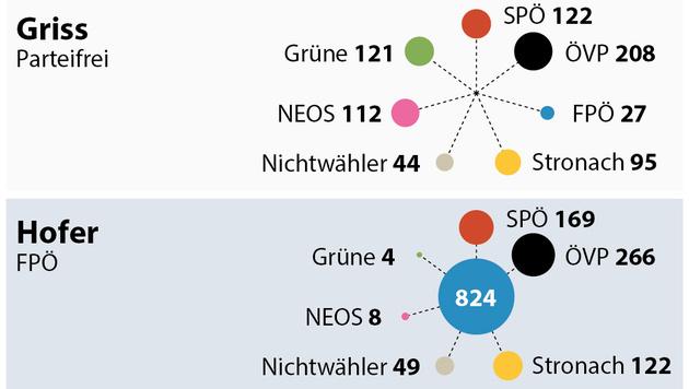 Wähler der jeweiligen Kandidaten wählten bei der Nationalratswahl 2013 (in 1000)... (Bild: APA)