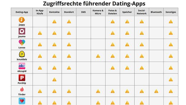 So werden Nutzer von Dating-Apps entblößt (Bild: Singlebörsen-Vergleich)