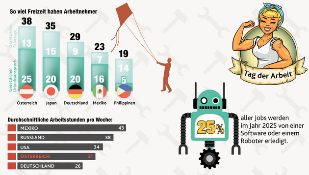 Kurioses Wissen für Workaholics (Bild: Krone Grafik)