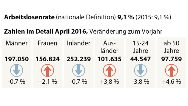 Arbeitslosigkeit im April um 1,1 Prozent gestiegen (Bild: APA)