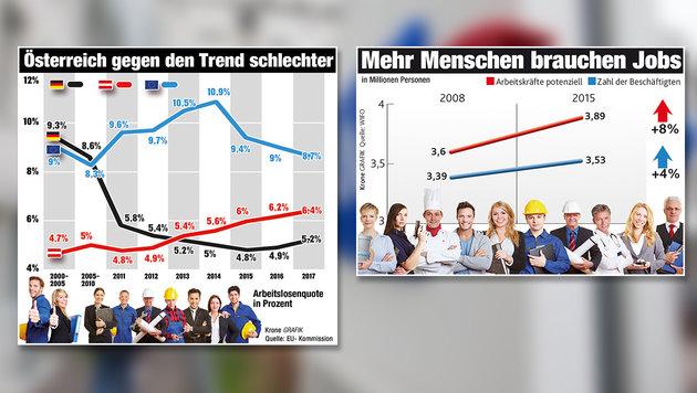 Drei Gründe für die neue Job-Misere (Bild: EU-Kommission, WIFO, Franz Neumayr)