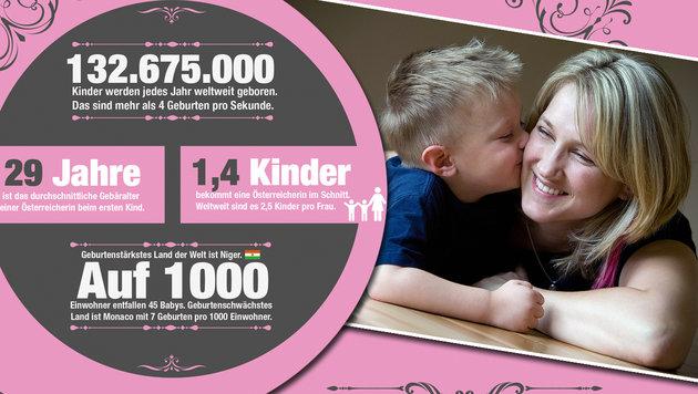 97.300 Euro für Mama als Familienmanagerin (Bild: Krone-Grafik, thinkstockphotos.de)