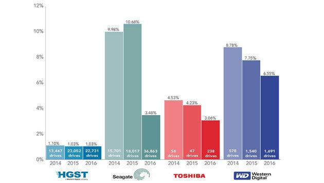HGST führt die Statistik seit Jahren an, insgesamt konnten sich aber alle Hersteller steigern. (Bild: Backblaze.com)