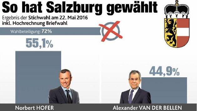 """Norbert Hofer war der Vorsprung nicht zu nehmen (Bild: Grafik """"Krone"""")"""