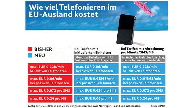 So sparen Sie beim Handy im Urlaub (Bild: Krone Grafik)