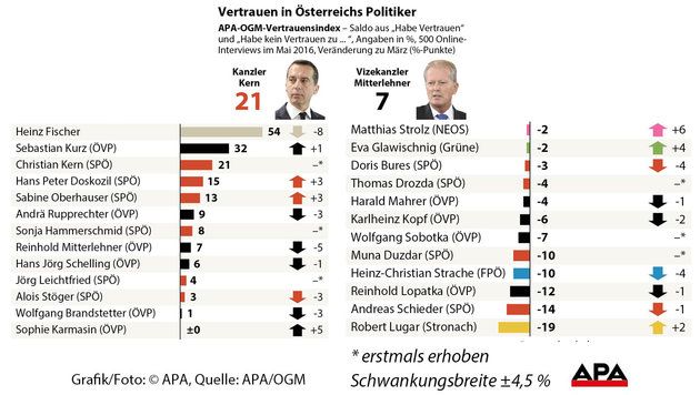 Kern mit Top-Start, kalt-warm für neue Minister (Bild: APA)