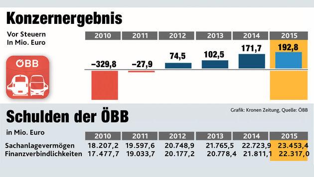 Was auf die ÖBB nach der Ära Kern jetzt zukommt (Bild: Krone-Grafik)
