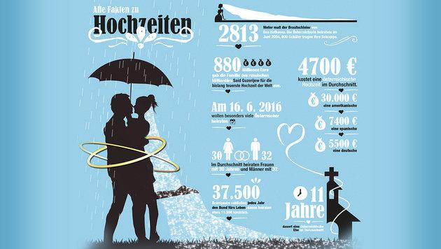 """Hochzeitszahlen: Ein Brautschleier maß 2813 Meter, ein Russe zahlte 880 Millionen Euro. (Bild: """"Krone""""-Grafik)"""