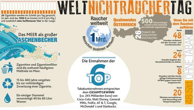 Österreich beim Rauchen trauriger Europameister (Bild: Krone-Grafik)