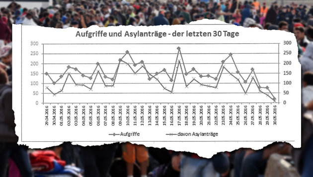 """18.874: Wir haben die echten Asylzahlen (Bild: APA/Herbert P. Oczeret, """"Krone"""")"""
